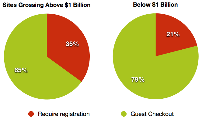 graph: 35% of companies grossing over $1 billion and 21% of the rest require an account to make an online purchase