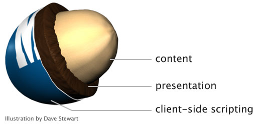 drawing of a peanut M&M candy showing content as the peanut, presentation as the chocolate layer and client-side scripting as the candy shell