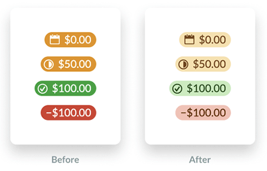 screen shot showing the before and after colors used by YNAB to show budget category information. the before colors are orange, green and red with white text. the after colors are lighter shades of the same colors but with text now a darker shade of each, which has better contrast.