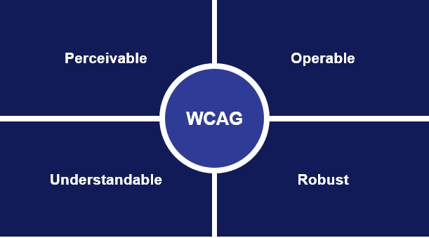 WCAG: Perceivable, operable, understandable and robust.