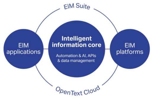 Diagram of the OpenText intelligent and connected enterprise.