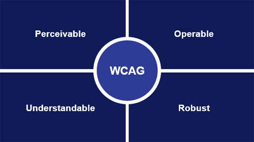 WCAG: Perceivable, operable, understandable, robust